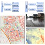Stedelijke Wateropgave Cuijk – gemeente Cuijk